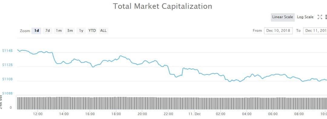 Crypto Market Update: Tether Climbs The Table Amid Shrinking Market Caps