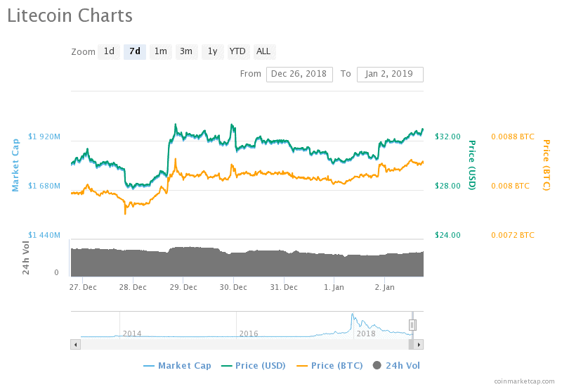Cryptocurrency value based off speculation