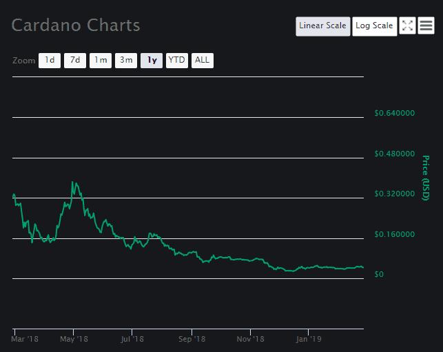 Cardano Price Analysis 1