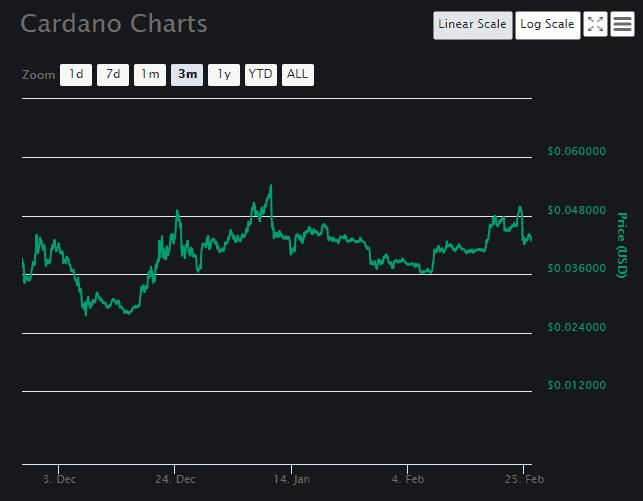 Cardano Price Analysis 2