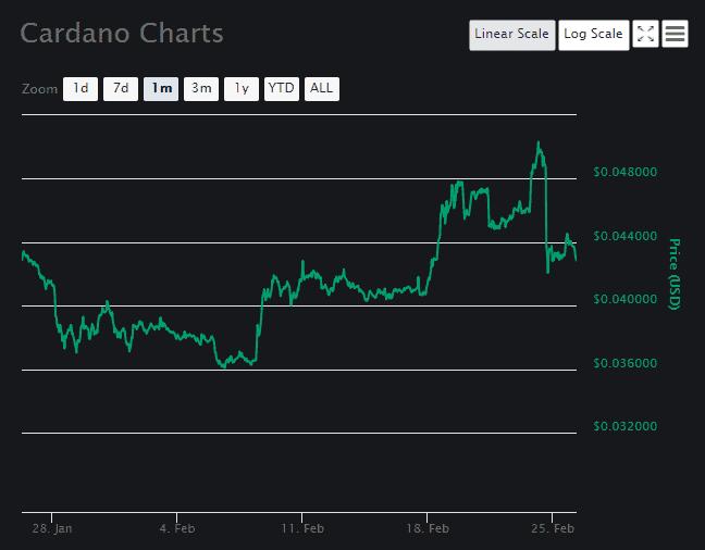 Cardano Price Analysis 3