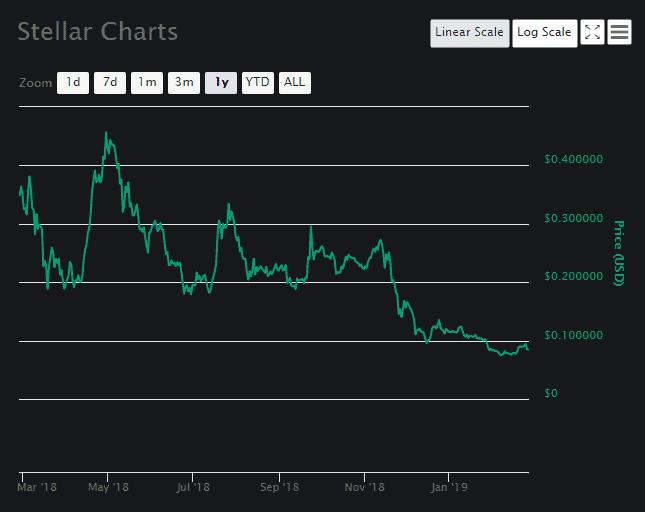 Stellar Price Analysis 1
