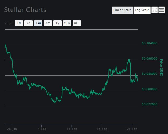 Stellar Price Analysis 2