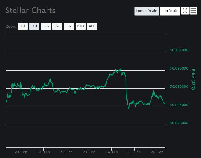 Stellar Price Analysis 3
