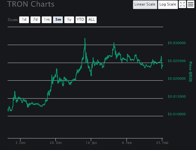 TRON price analysis 1
