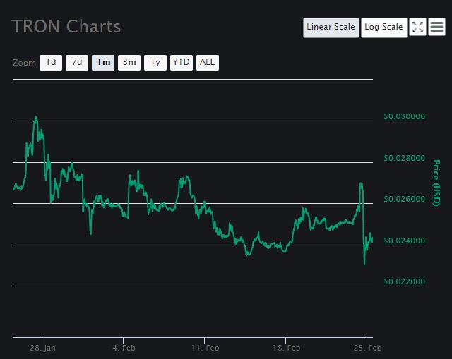 TRON price analysis 2