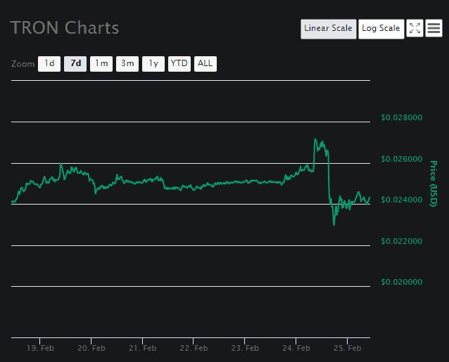 TRON price analysis 3