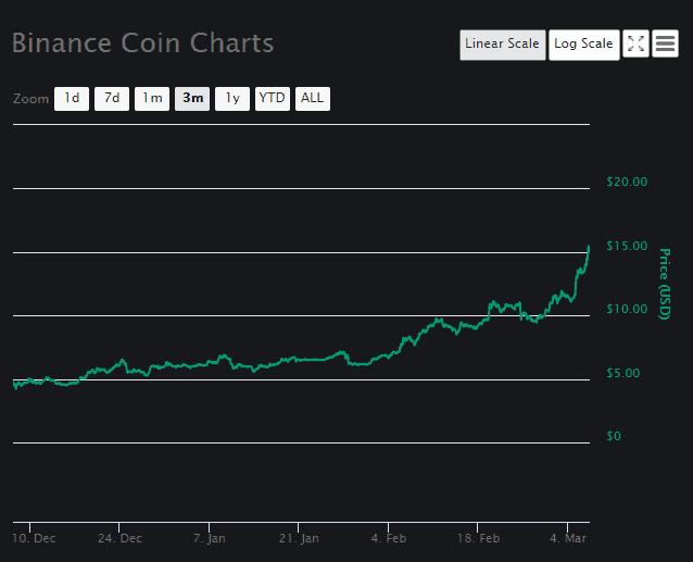 Binance Price Analysis March 7 (1)