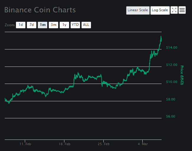 Binance Price Analysis March 7 (2)