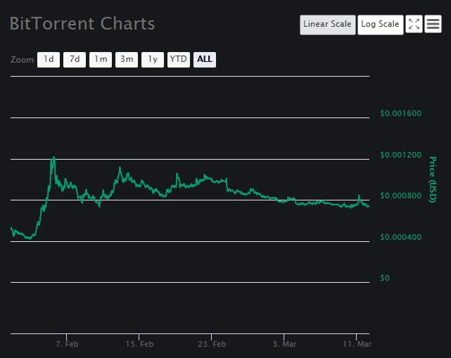 BitTorrent Price Analysis Part 1
