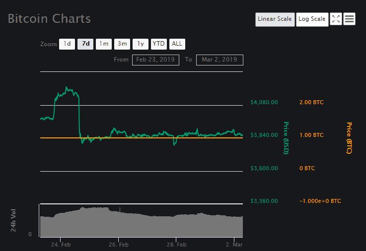 Bitcoin (BTC) price prediction 2 March 2