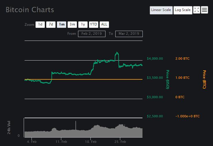 Bitcoin (BTC) price prediction 2 March
