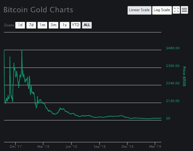Bitcoin Gold Price Analysis Chart 1