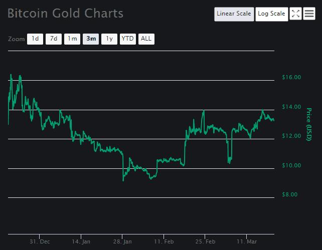 Bitcoin Gold Price Analysis Chart 2