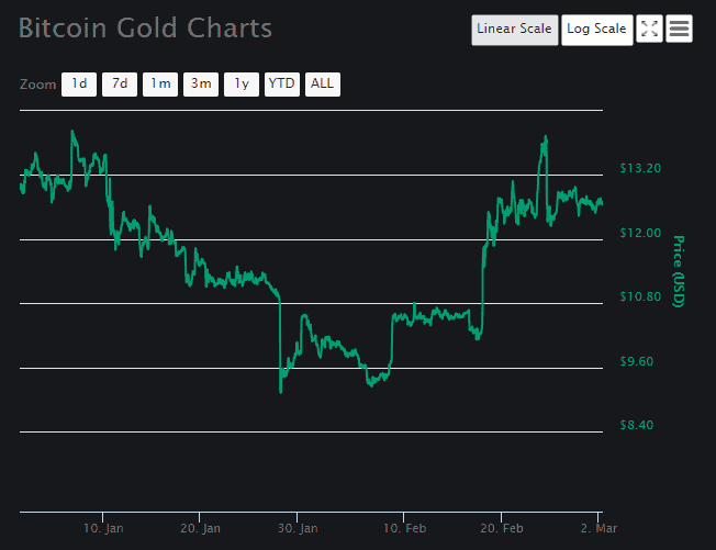 Bitcoin Gold Price Analysis March 2 4