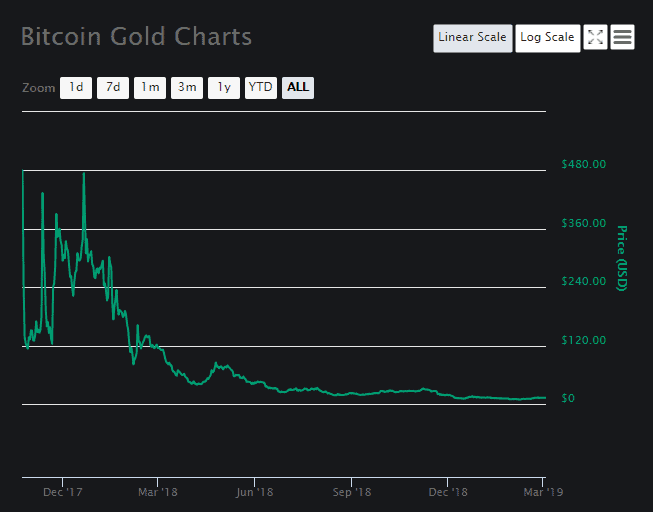 Bitcoin Gold Price Analysis March 2