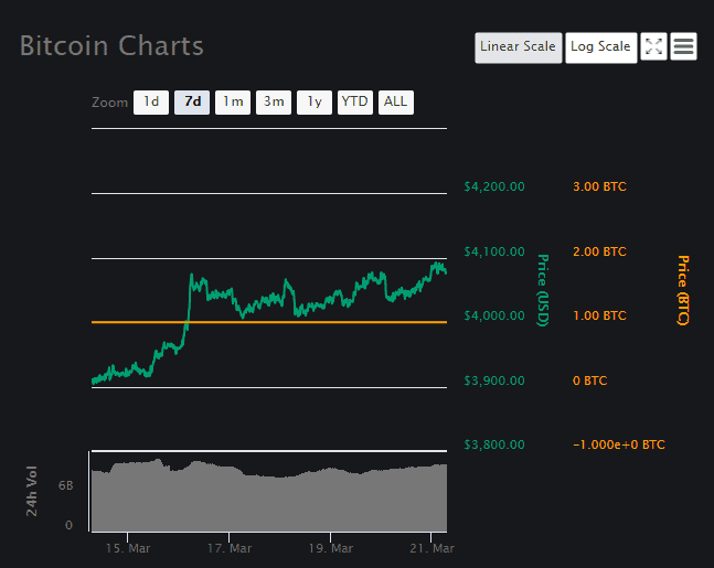 Bitcoin Price Analysis Chart 2