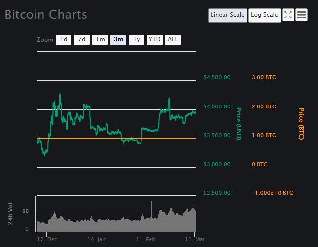 Bitcoin Price Analysis Part 1