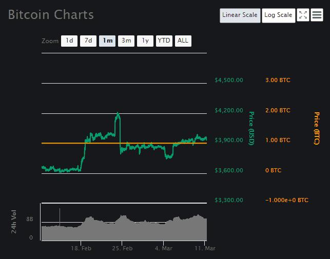 Bitcoin Price Analysis Part 2