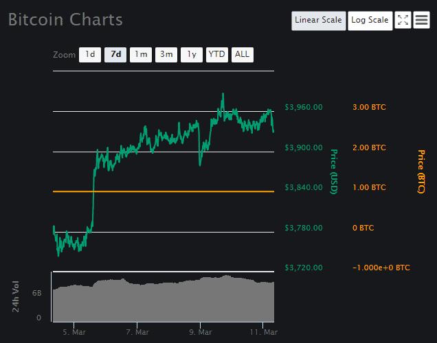 Bitcoin Price Analysis Part 3