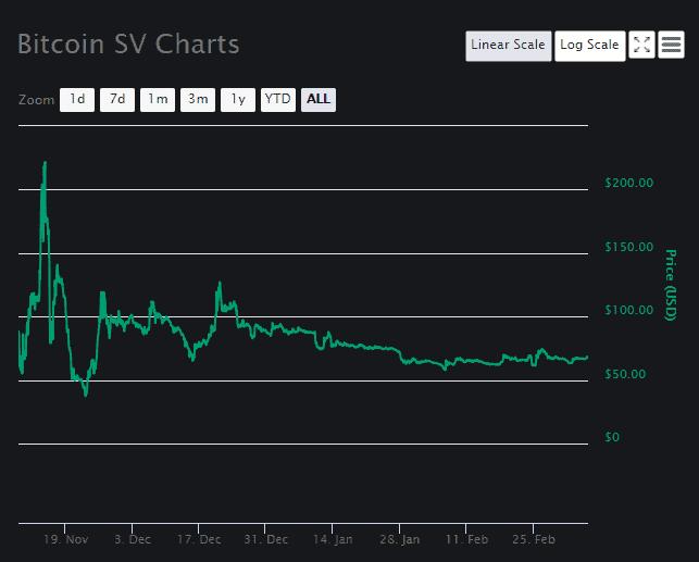 Bitcoin SV Price Analysis March 8 (1)