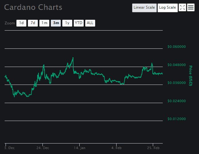 Cardano (ADA) price prediction March 2 2