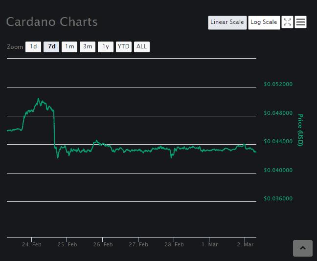 Cardano (ADA) price prediction March 2 3
