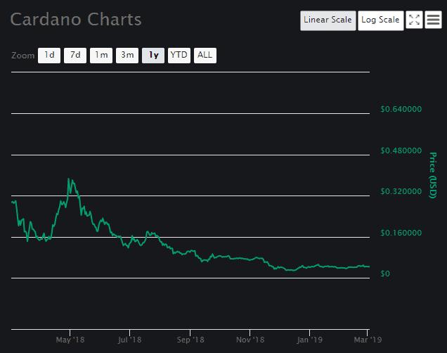 Cardano (ADA) price prediction March 2