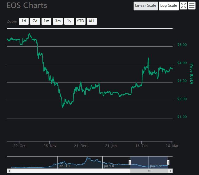 EOS [EOS] Chart 1