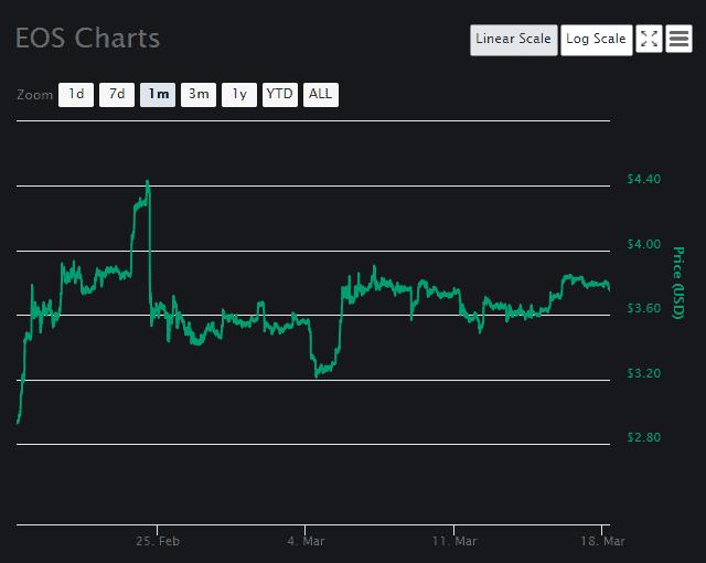EOS [EOS] Chart 2