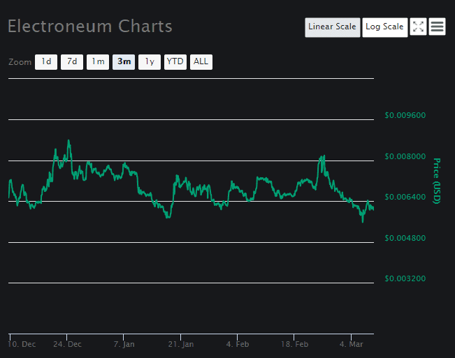 Electroneum Price Analysis March 8-1