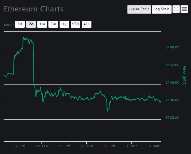 Ethereum (ETH) price prediction March 2 2