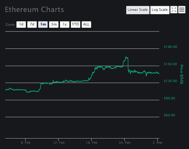 Ethereum (ETH) price prediction March 2