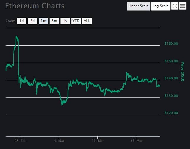 Ethereum price analysis Chart 1