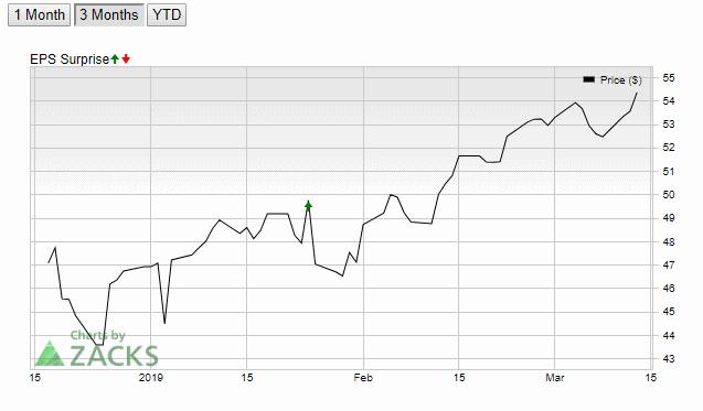 Intel Corporation [INTC] Chart 2
