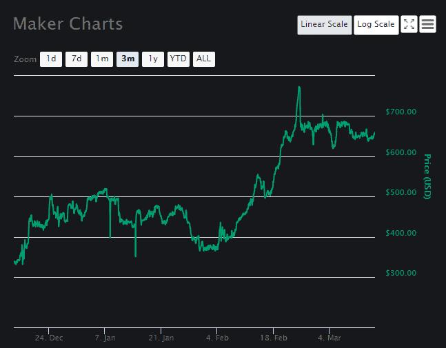 Maker Coin [MKR] Chart 2