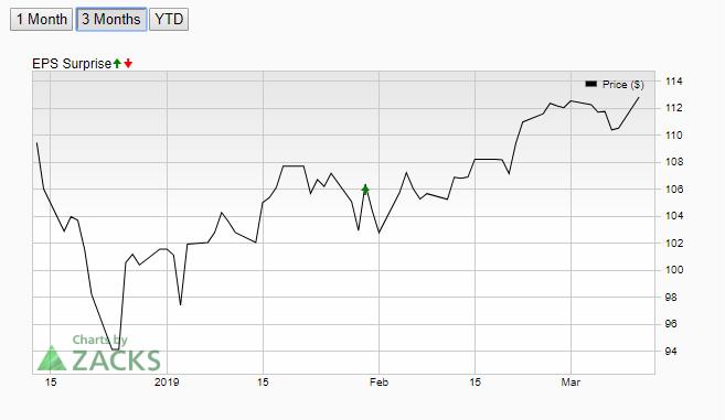 Microsoft Stock Price Analysis - 1