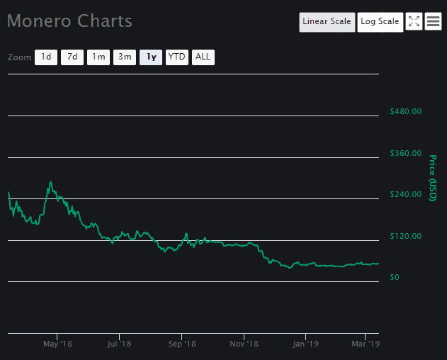 Monero Price Analysis -1