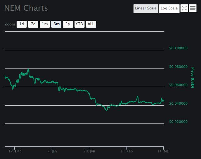 NEM Price Analysis Part 2