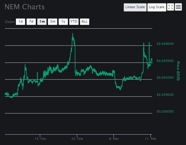 NEM Price Analysis Part 3
