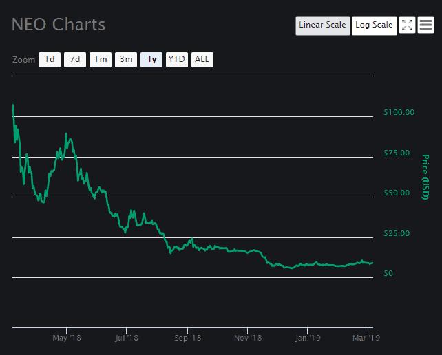 NEO Price Analysis March 7 (1)