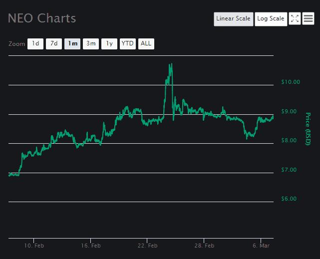 NEO Price Analysis March 7 (2)