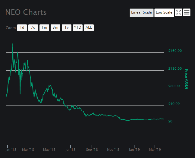 NEO price analysis Chart 1
