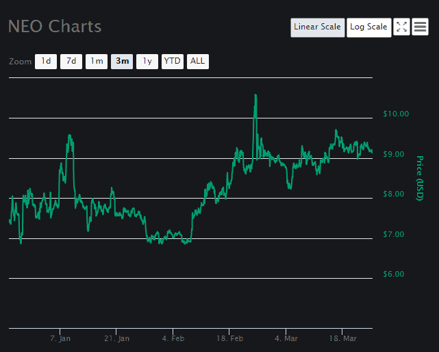 NEO price analysis Chart 2