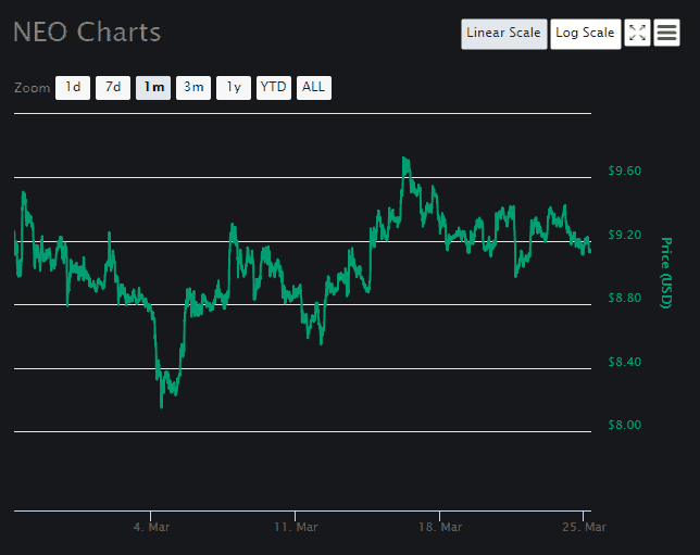 NEO price analysis Chart 3