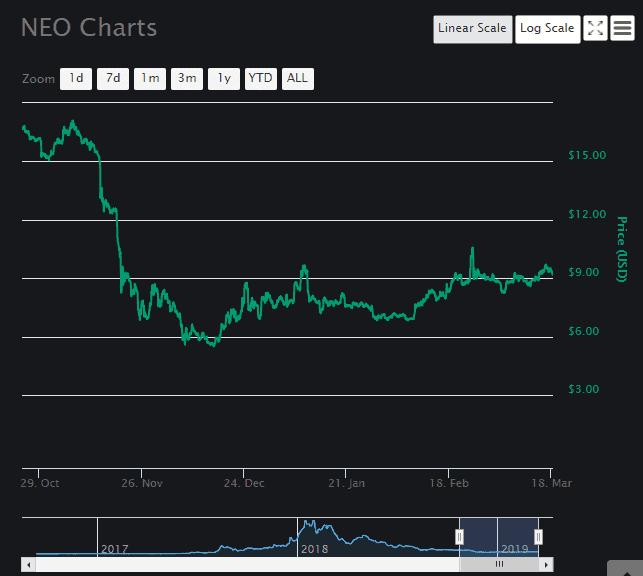 Neo [NEO] Chart 1