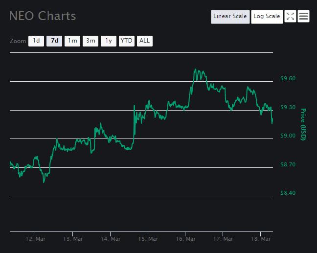 Neo [NEO] Chart 2