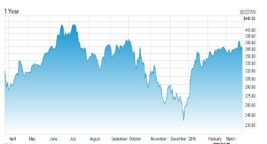 Netflix Daily Price Forecast Chart 1