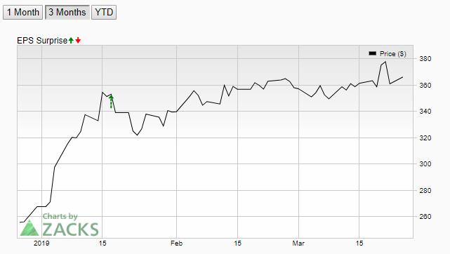 Netflix Daily Price Forecast Chart 2