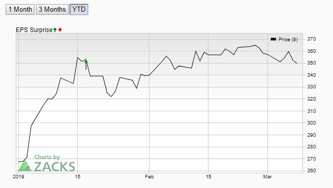 Netflix Stock Price Analysis March 8 (1)